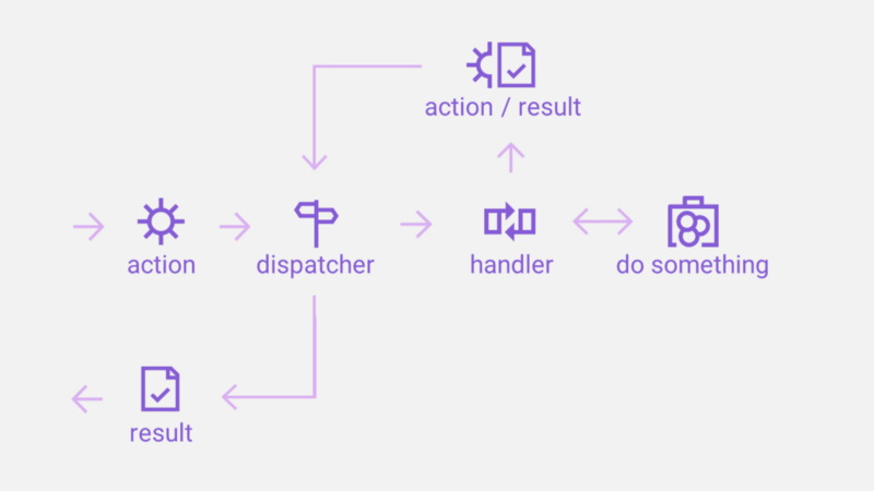 Our slightly bastardized Flux flow for an API (Apux)